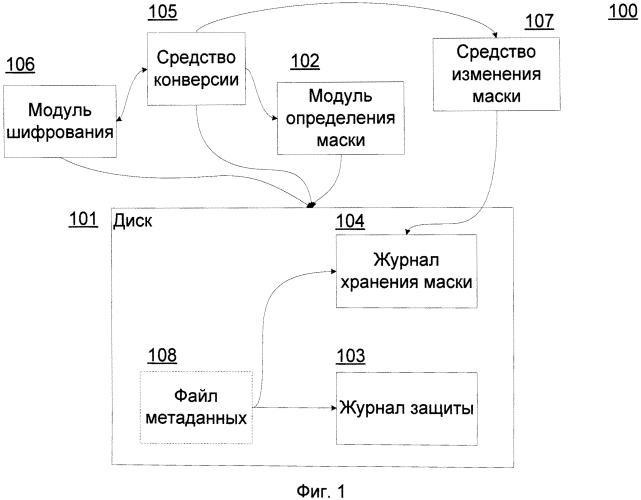 Способ определения маски зашифрованной области диска