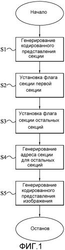 Кодирование и декодирование изображений