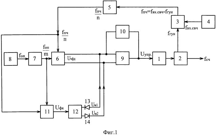 Свч синтезатор частот