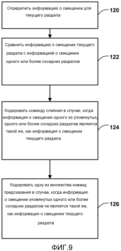 Способ сигнализации типа смещения и коэффициентов для адаптивного смещения выборок