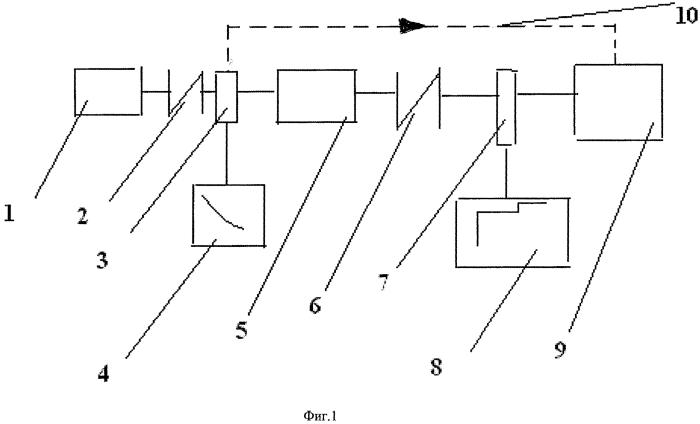 Способ и устройство для ускоренных испытаний червячных редукторов