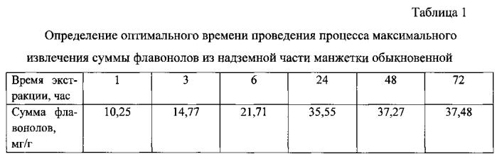 Противовирусное средство на основе суммы флавоноидов из alchemilla vulgaris l.