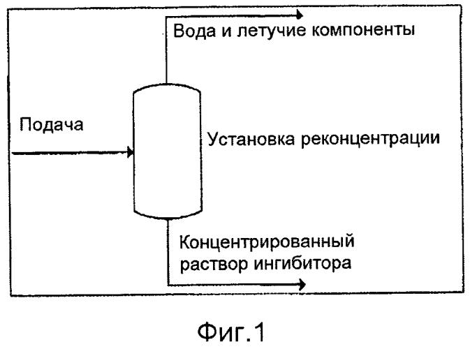 Регенерация кинетического ингибитора гидратообразования