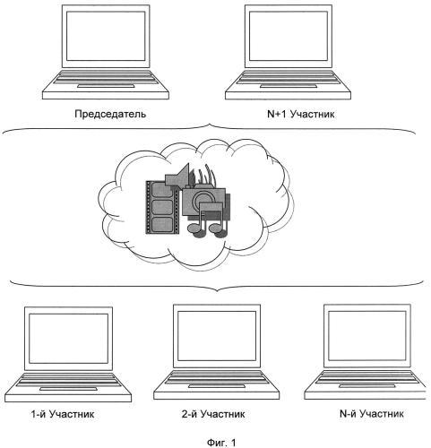 Способ проведения виртуальных совещаний, система для проведения виртуальных совещаний, интерфейс участника виртуального совещания