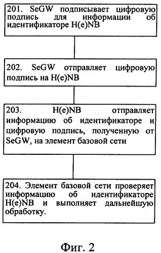 Способ и система защищенного доступа к hnb или henb и элемент базовой сети