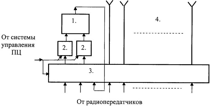 Способ сложения мощности радиопередатчиков