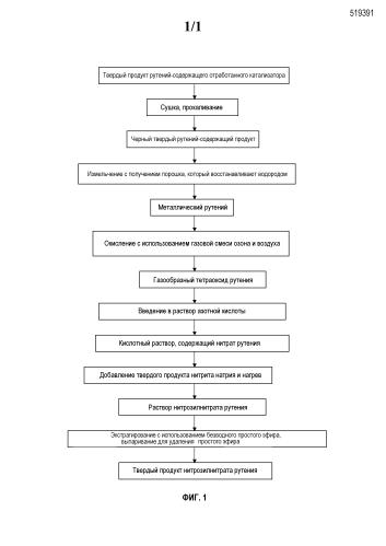 Способ получения твердого нитрозилнитрата рутения с использованием отработанного катализатора, содержащего рутений