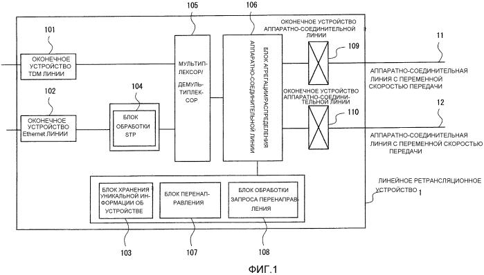 Линейное ретрансляционное устройство, система обходного пути tdm линии и способ управления обходным путем tdm линии