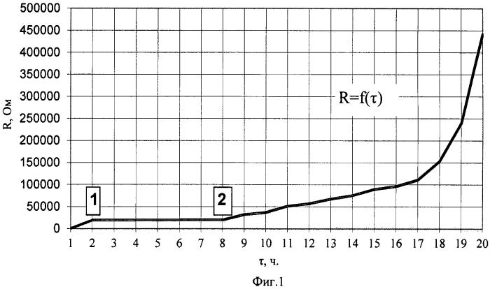 Способ определения периодов процесса сушки зернистого продукта