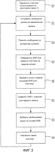 Пропускная способность многополосных каналов для сети счетчиков