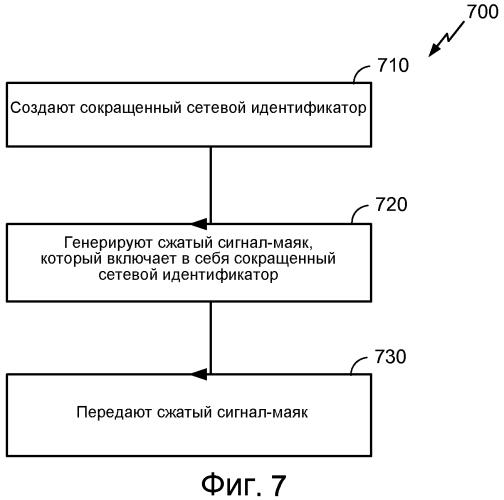 Системы и способы для беспроводных сигналов-маяков с небольшим количеством служебной информации, которые имеют сжатые сетевые идентификаторы