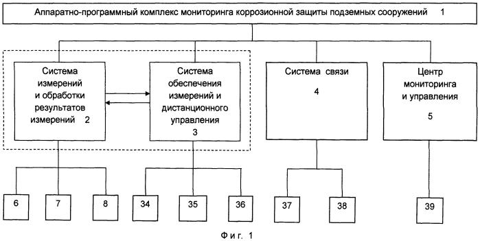 Аппаратно-программный комплекс мониторинга коррозионной защиты подземных сооружений