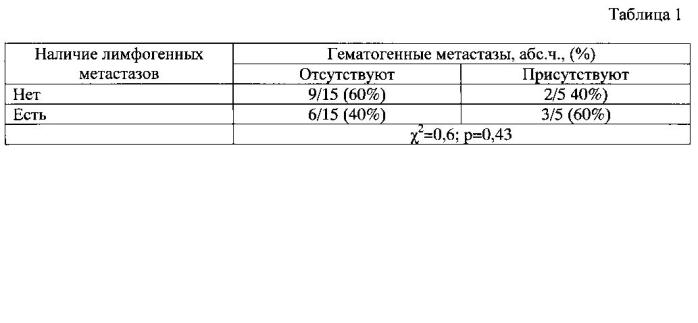 Способ прогнозирования гематогенного метастазирования при двухсторонней метахромной инвазивной карциноме неспецифического типа молочной железы