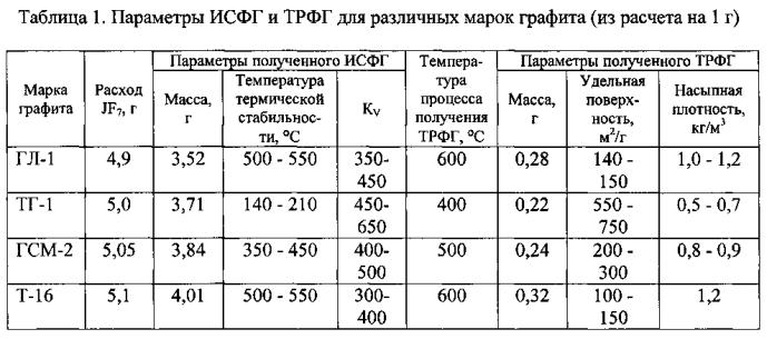 Способ получения терморасширенного фторированного графита