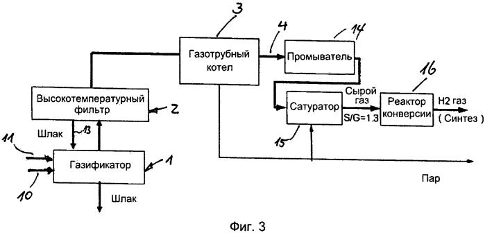 Способ производства синтез-газа