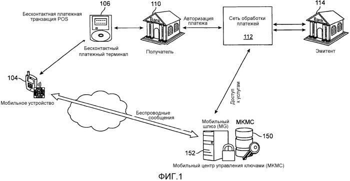 Взаимная мобильная аутентификация с использованием центра управления ключами
