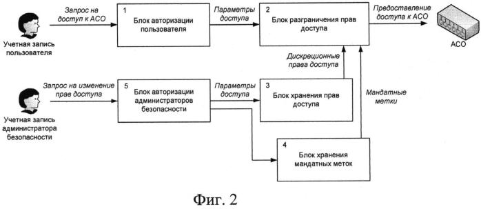 Способ централизованного контроля доступа систем управления к активному сетевому оборудованию в распределенных вычислительных системах и система для его осуществления