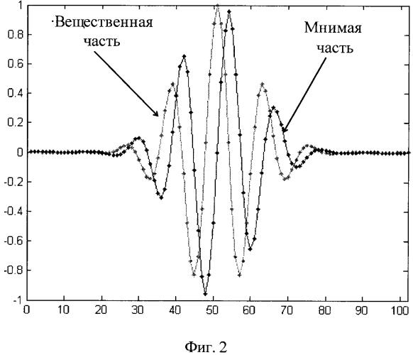 Способ формирования помехоустойчивых радиосигналов