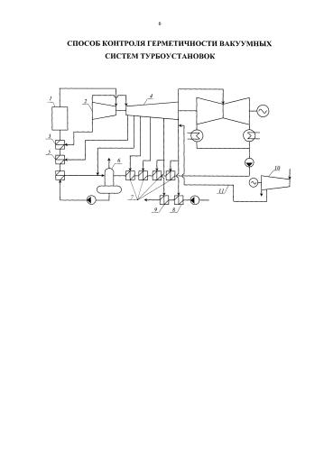 Способ контроля герметичности вакуумных систем турбоустановок