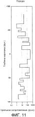Способы и системы для анализа свойств породы при выполнении подземных работ
