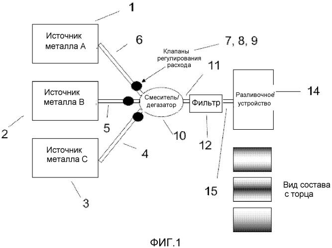 Способ получения слитка с переменным химическим составом с использованием плоской кристаллизации