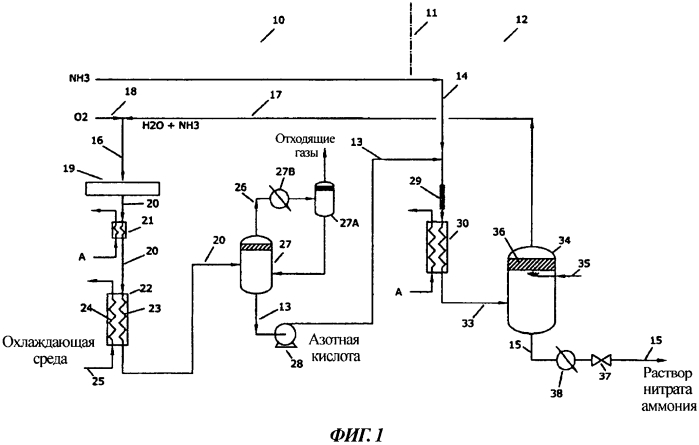 Комплексный способ получения нитрата аммония