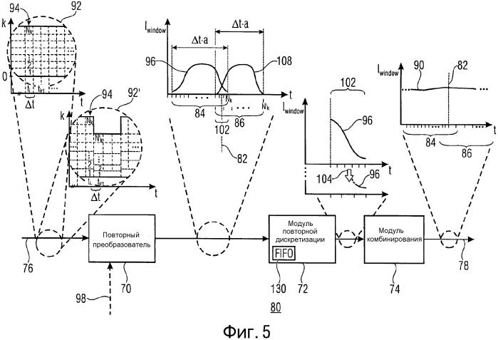 Представление информационного сигнала с использованием преобразования с перекрытием