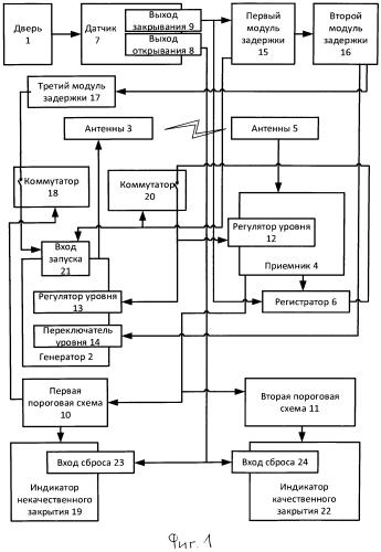 Устройство электромагнитной защиты экранированных помещений
