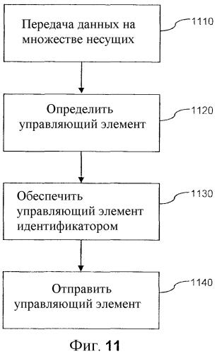 Способы и устройства для передачи данных посредством множества несущих
