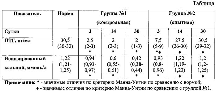 Способ коррекции послеоперационного гипопаратиреоза