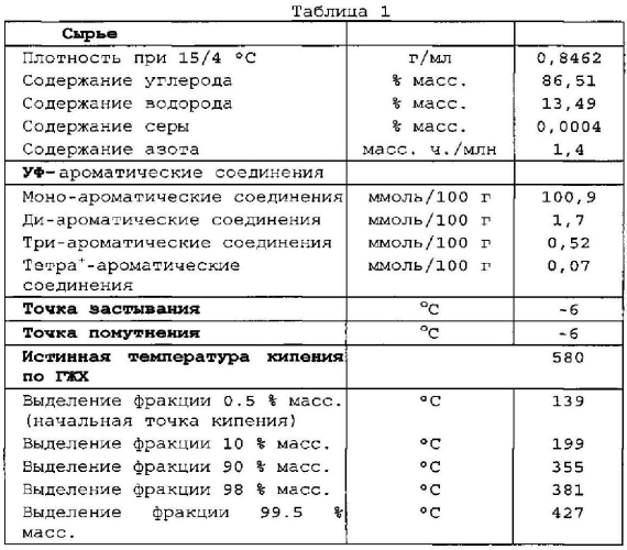 Композиция для катализатора конверсии углеводородов