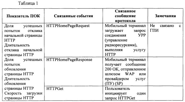 Способ, устройство и система контроля качества услуг интернет-доступа для мобильного терминала