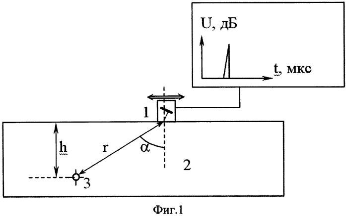 Способ определения диаграммы направленности пьезоэлектрического преобразователя и устройство для его осуществления