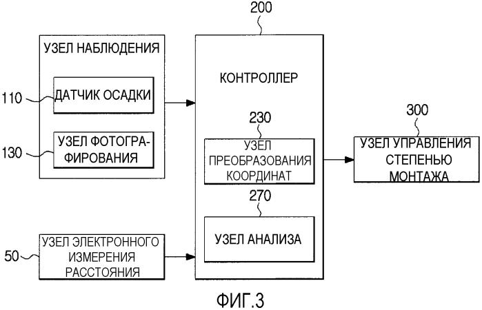 Система управления степенью производимого монтажа в судовом плавучем доке