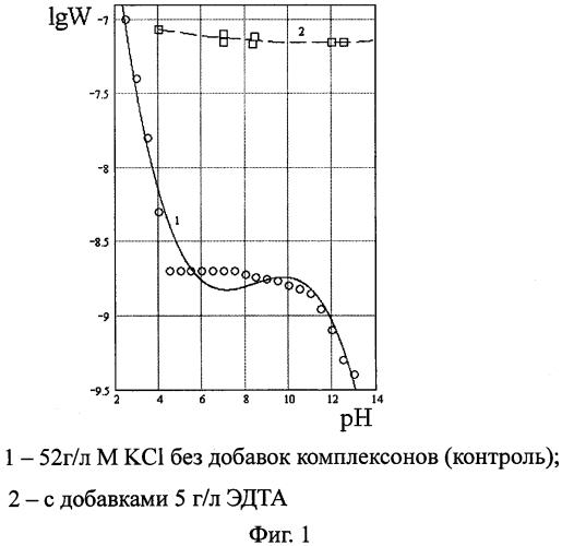 Способ удаления с металлических поверхностей из углеродистых нелегированных сталей накипно-коррозионных отложений