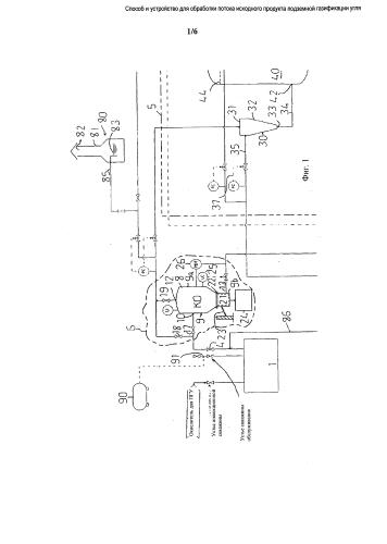 Способ и устройство для обработки потока исходного продукта подземной газификации угля