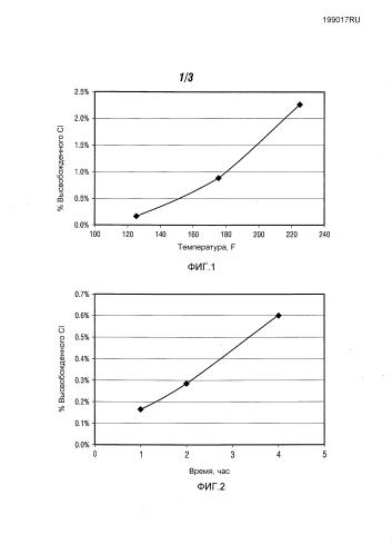 Биоциды с контролируемым высвобождением для применения в нефтяных месторождениях