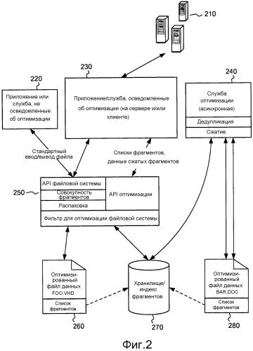 Способ оптимизации хранения и передачи данных