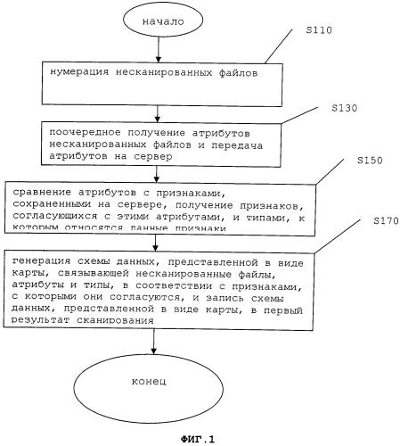 Способ сканирования файлов, клиентский компьютер и сервер