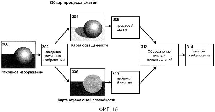 Система и способ для сжатия сигнала цифрового изображения с использованием истинных изображений
