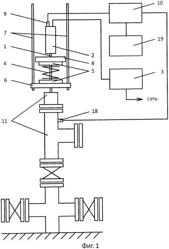 Способ разрушения асфальтосмолистых и парафиновых отложений в скважинах, оборудованных штанговыми глубинными насосами, и скважина для добычи нефти