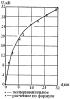 Способ определения оптимального числа секций секционированного изолятора