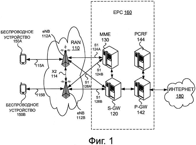 Механизмы одноранговой (d2d) коммуникации