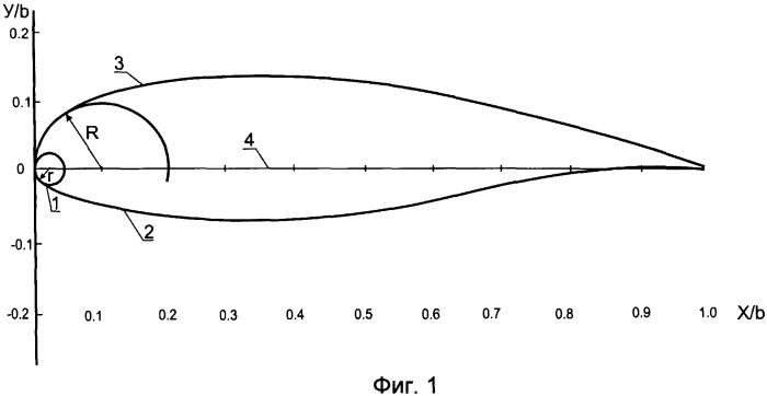 Аэродинамический профиль крыла