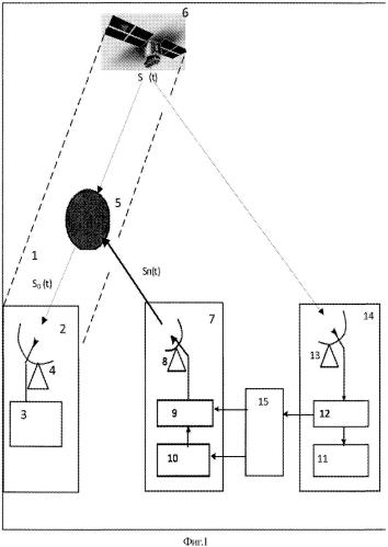 Способ радиоподавления несанкционированного канала космической радиолинии космический аппарат - земля и система для его реализации