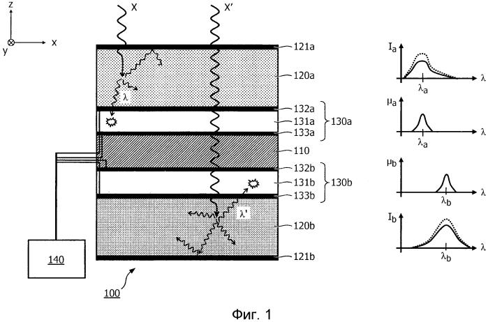 Детектор излучения с фотодетекторами