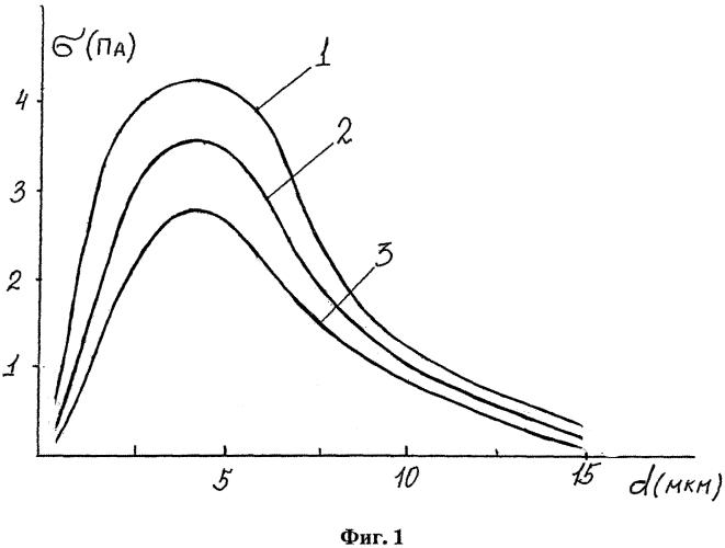 Фольговый зарядовый спектрограф