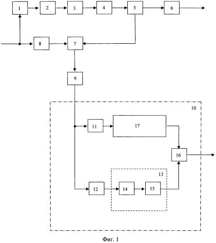 Устройство определения аппаратной задержки выходного сигнала передатчика