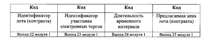 Система мониторинга электронных торгов независимым регистратором
