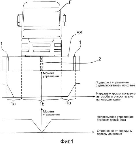 Способ поддержки водителя транспортного средства, в частности, автомобиля или транспортного средства промышленного назначения